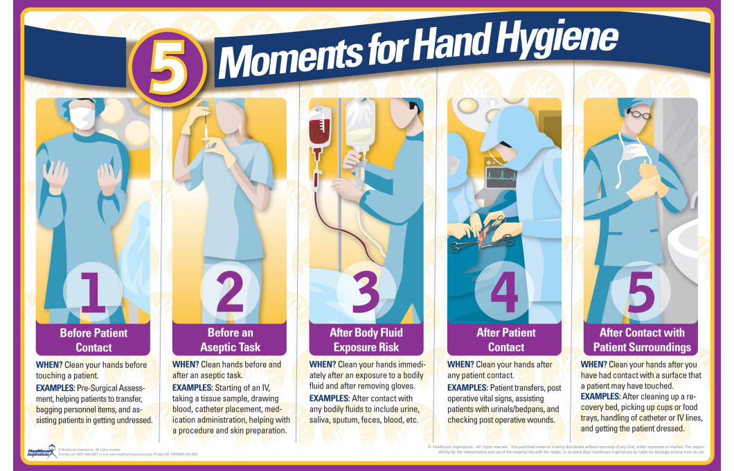 5 Moments For Hand Hygiene Surgery Center Poster