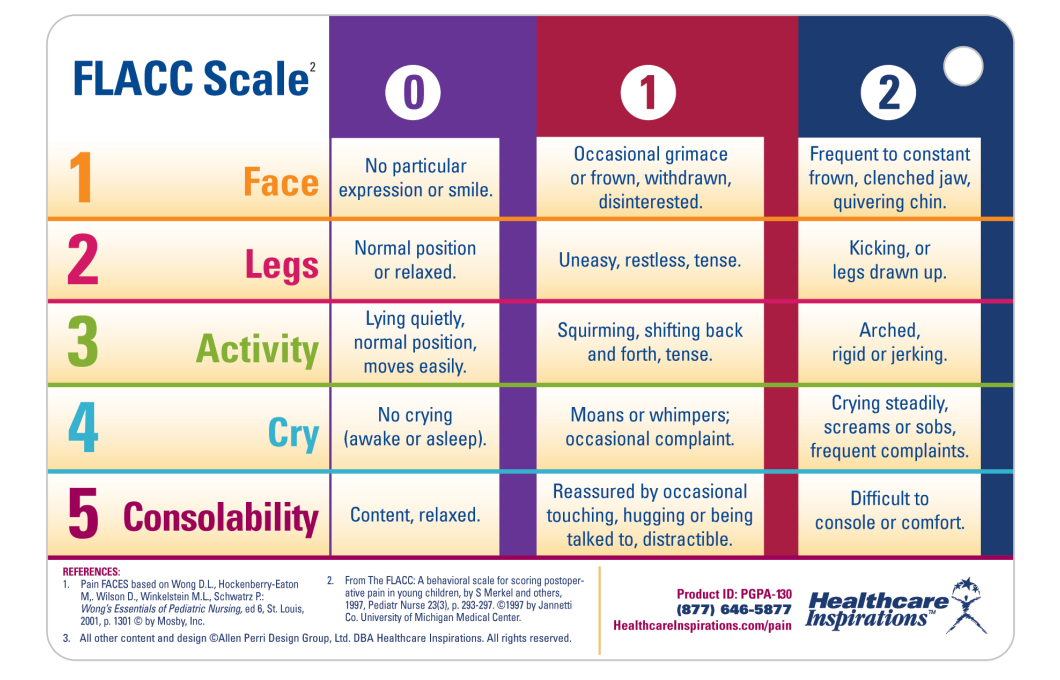 Pain assessment in adults